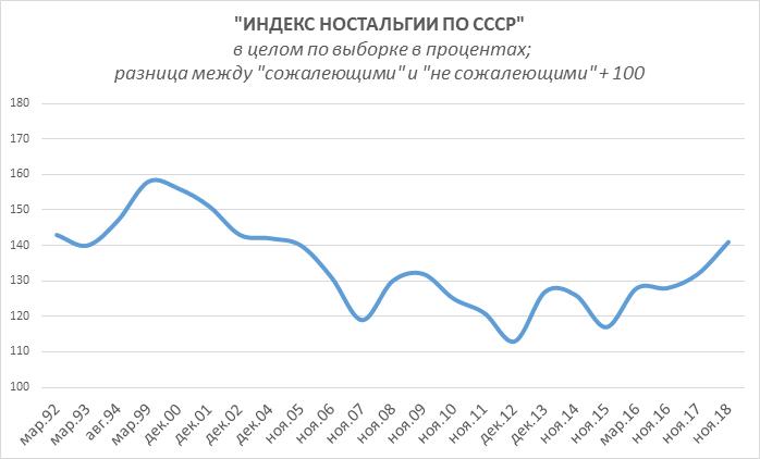 Индекс ностальгии по СССР