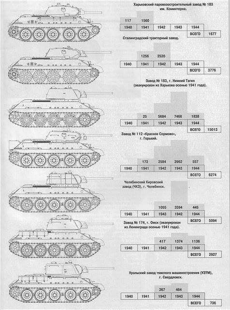 31 марта 1940 года было принято постановление о постановке Т-34