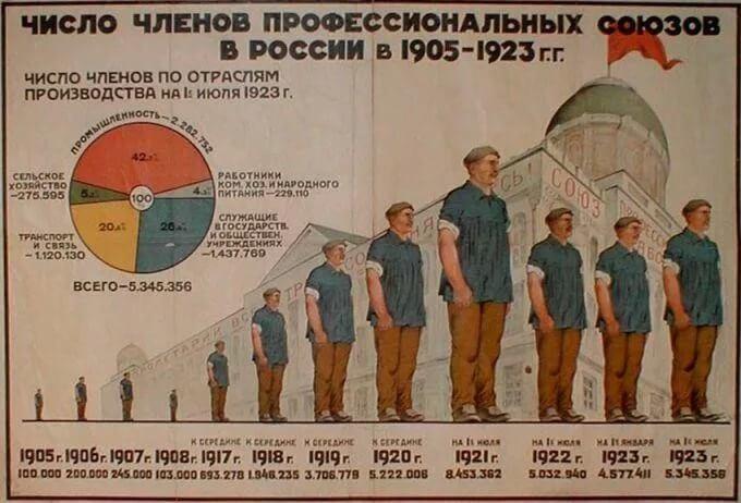 16 апреля 1905 года. Создается первый в России профсоюз