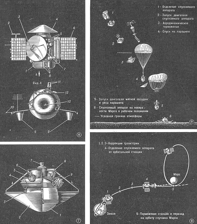 28 мая 1971 года с космодрома Байконур запущена советская автоматическая межпланетная станция