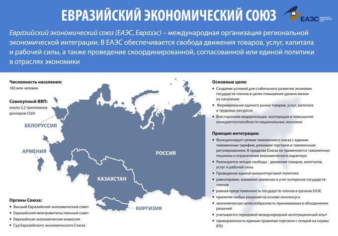 29 мая 2014 года в Астане подписан договор о создании Евразийского экономического союза.