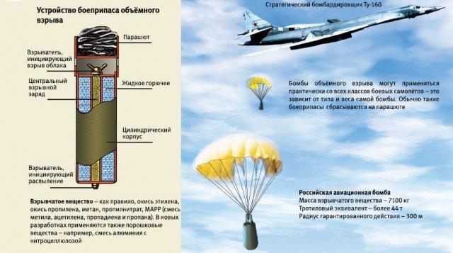 11 сентября 2007 года в России испытан наиболее мощный неядерный боеприпас в мире (Вакуумная бомба)