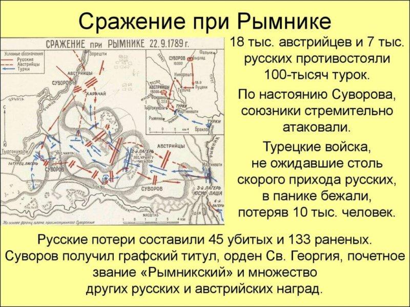 22 сентября 1789 года осуществлен разгром турецкой армии русско-австрийскими войсками под командованием генерала А.В. Суворова