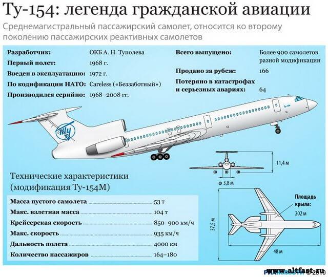 3 октября 1968 г. состоялся первый полёт Ту-154
