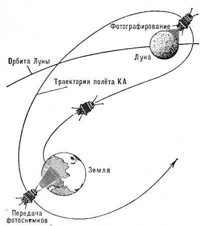 7 октября 1959 г. впервые в мире состоялся облёт Луны и фотографирование её с обратной стороны