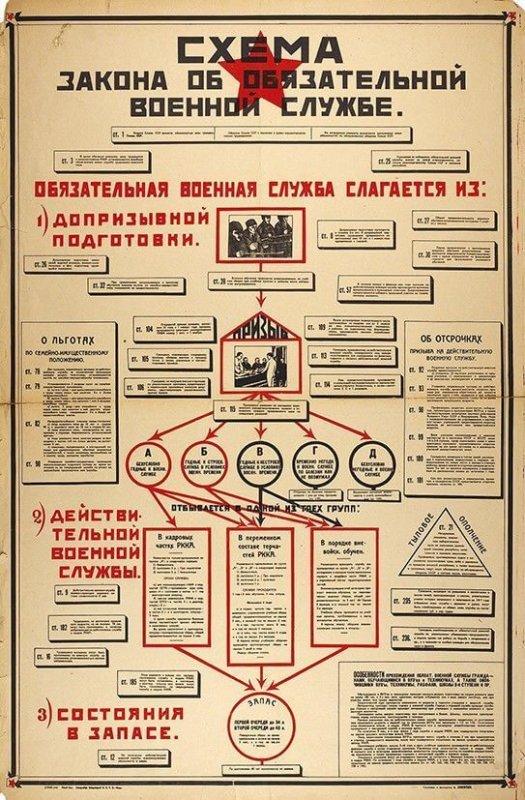 Принимается Закон СССР от 18.09.1925
