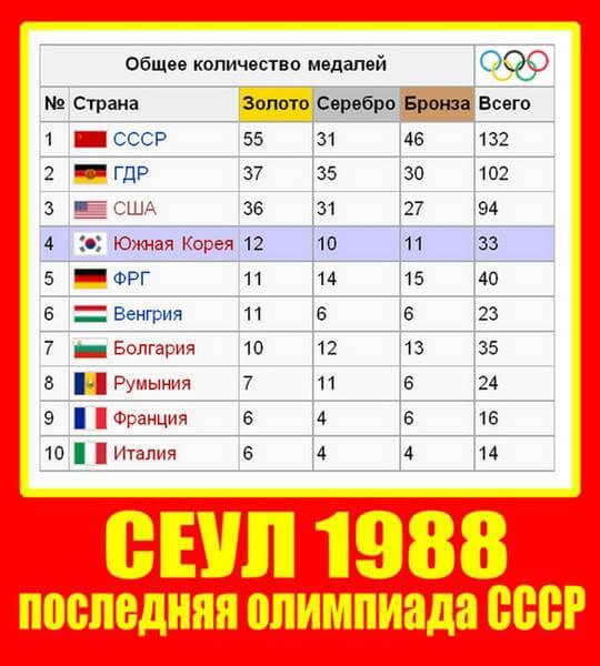 Сеул 1988 медальный зачет